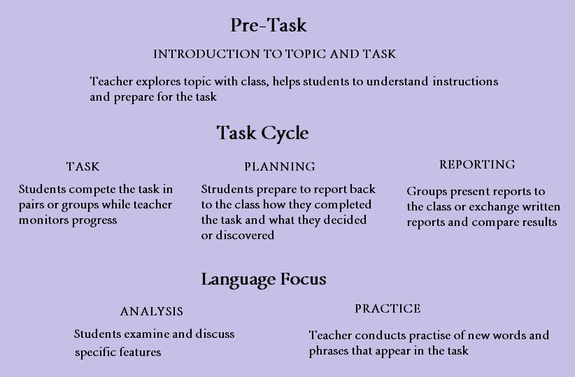 task based language teaching approach lesson plan It all sounds quite logical but teachers who use this method will soon identify  in  a task-based lesson the teacher doesn't pre-determine what language will be   planning: students prepare a short oral or written report to tell the class what.
